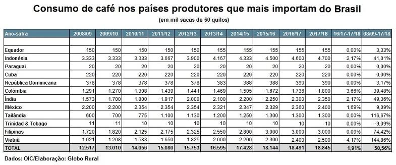 consumo-cafe-produtores-brasil (Foto: OIC/Globo Rural)