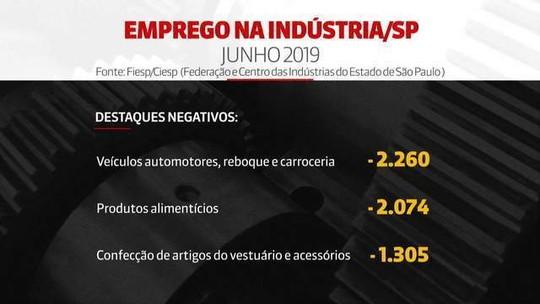 Indústria fecha 13 mil vagas de emprego no estado de SP