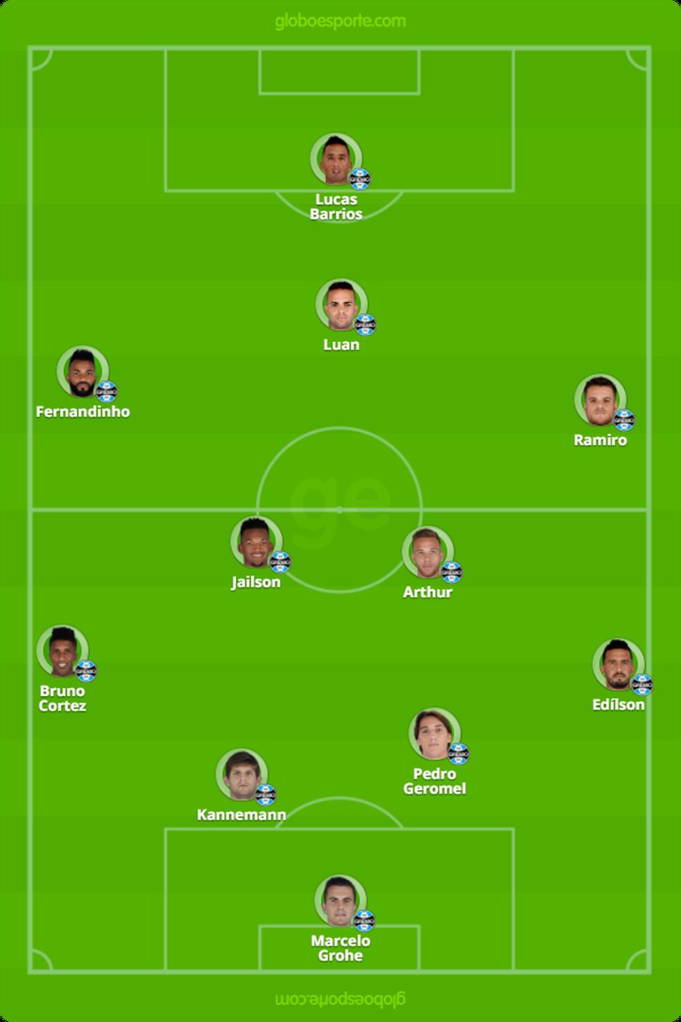 Provável time do Grêmio (Foto: Reprodução)