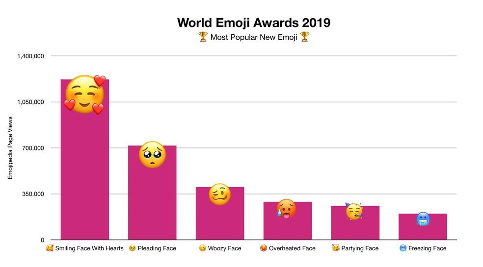 Emoji mais popular de 2019 — Foto: Reprodução/Emojipedia