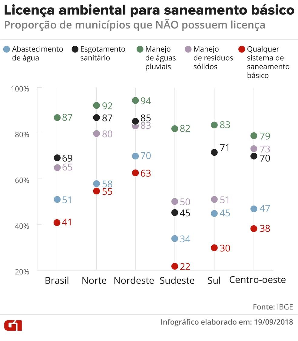 Arte com a proporção de municípios, por Região, que não possuem licença ambiental para cada um dos sistemas de saneamento básico — Foto: Juliane Souza/G1