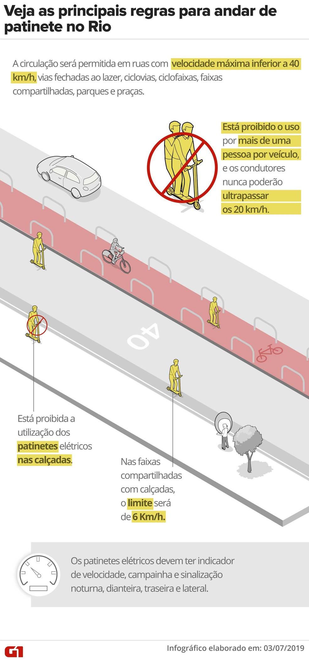 Veja as principais regras para andar de patinete no Rio depois da regulamentação da Prefeitura. — Foto: Wagner Magalhaes - Arte/G1 Rio