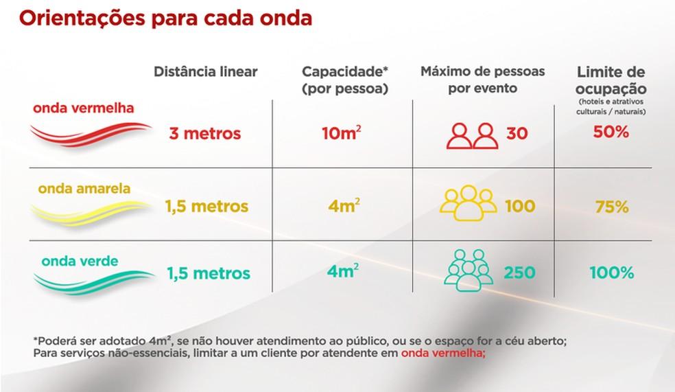 """Novo """"Minas Consciente"""" permite o funcionamento das atividades em todas as ondas — Foto: Governo de Minas/Divulgação"""