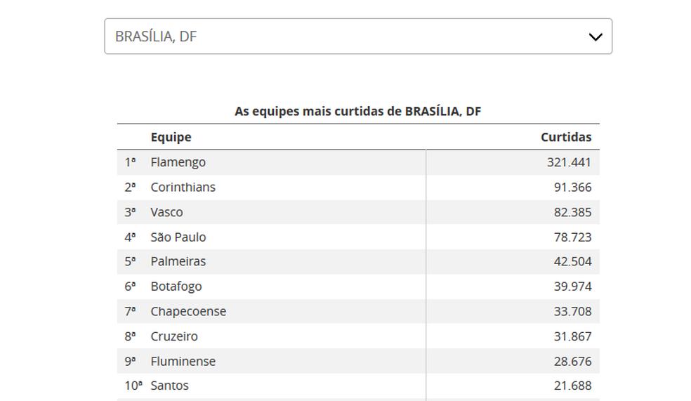 Busca por cidades revela as preferências em cada cidade do Brasil, como no caso de Brasília (Foto: Reprodução)