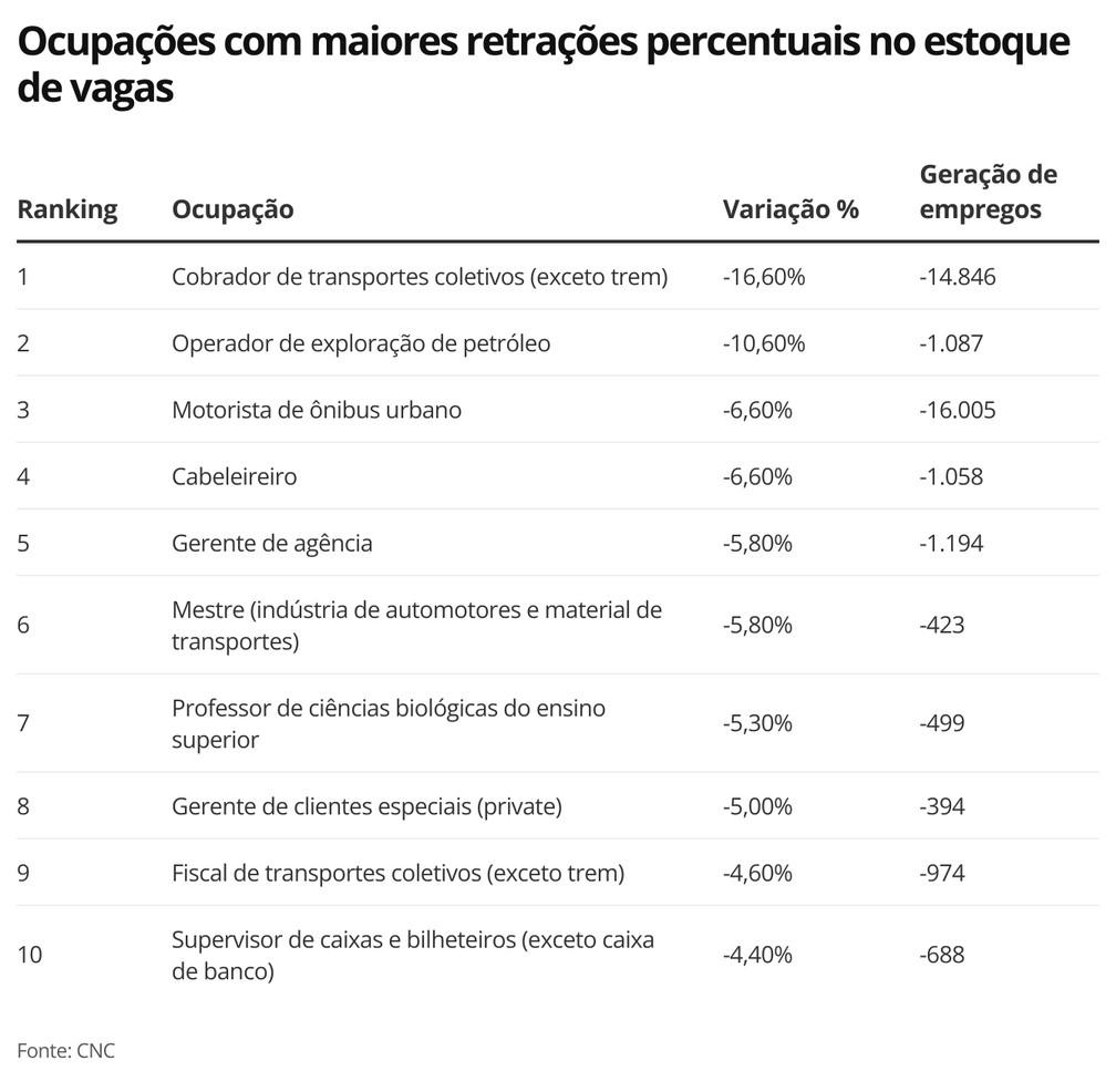 Ocupações com maiores retrações percentuais no estoque de vagas — Foto: Economia g1