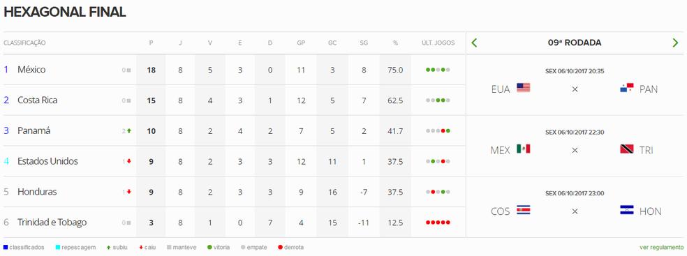 Como está a situação nas eliminatórias da Concacaf: Estados Unidos perigam sequer ir à repescagem (Foto: GloboEsporte.com)
