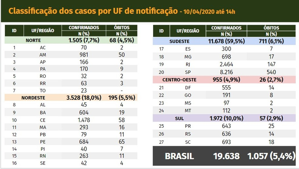 Casos confirmados de Covid-19 no Brasil nesta sexta (10) — Foto: Divulgação/ Ministério da Saúde
