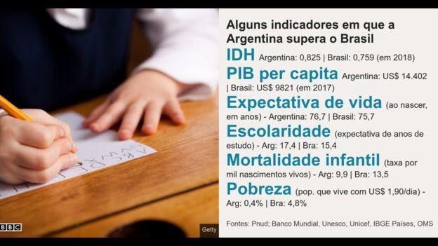 Gráfico Argentina BBC (Foto: BBC)