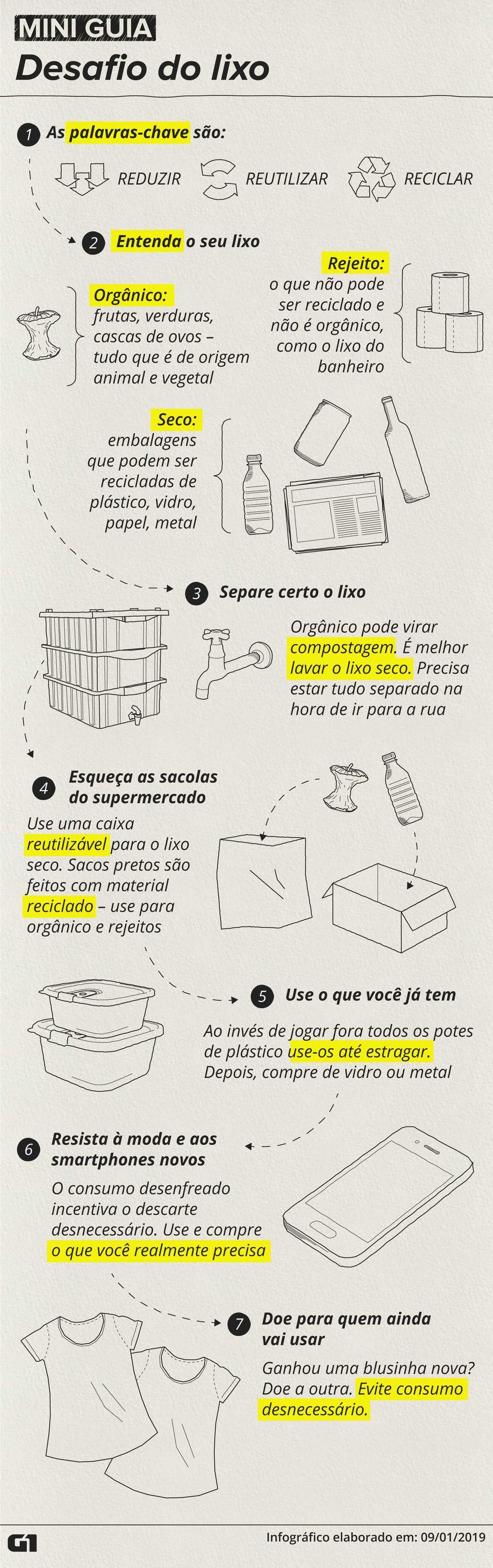 Mini guia mostra como começar a agir e reduzir a produção de lixo — Foto: Alexandre Mauro/G1