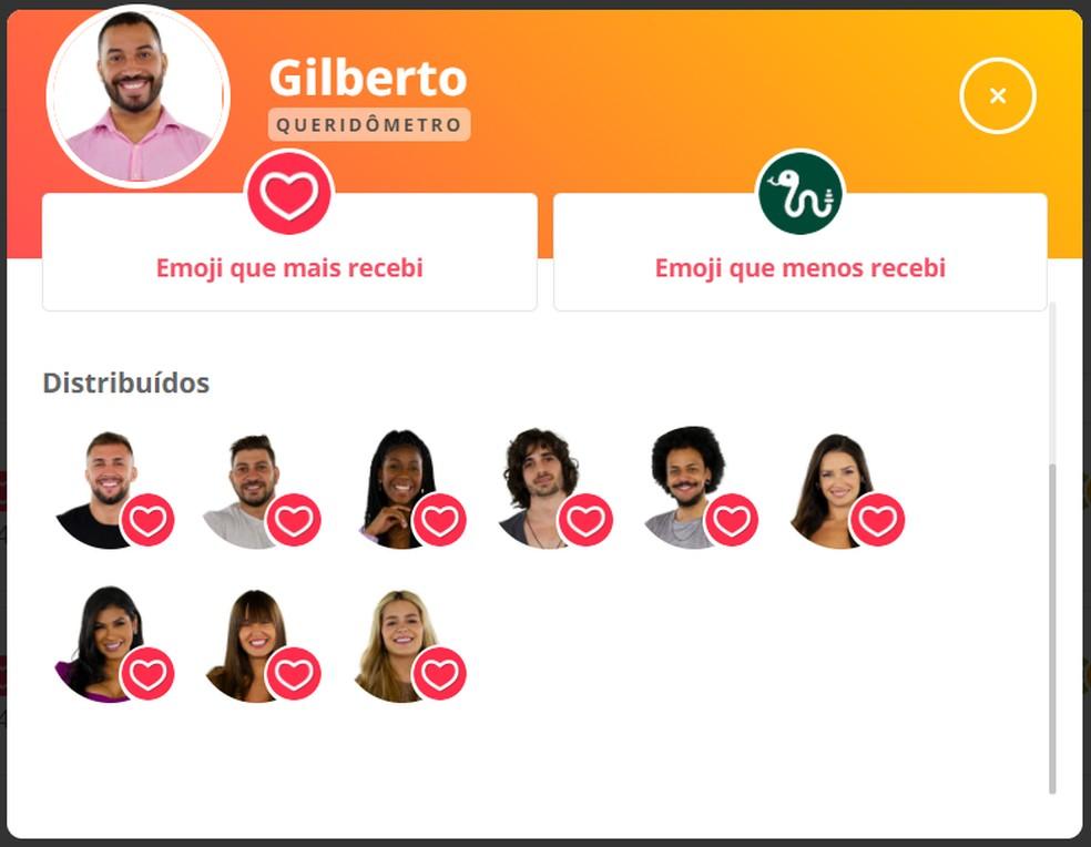 Queridômetro Gilberto - 10/04 — Foto: Globo