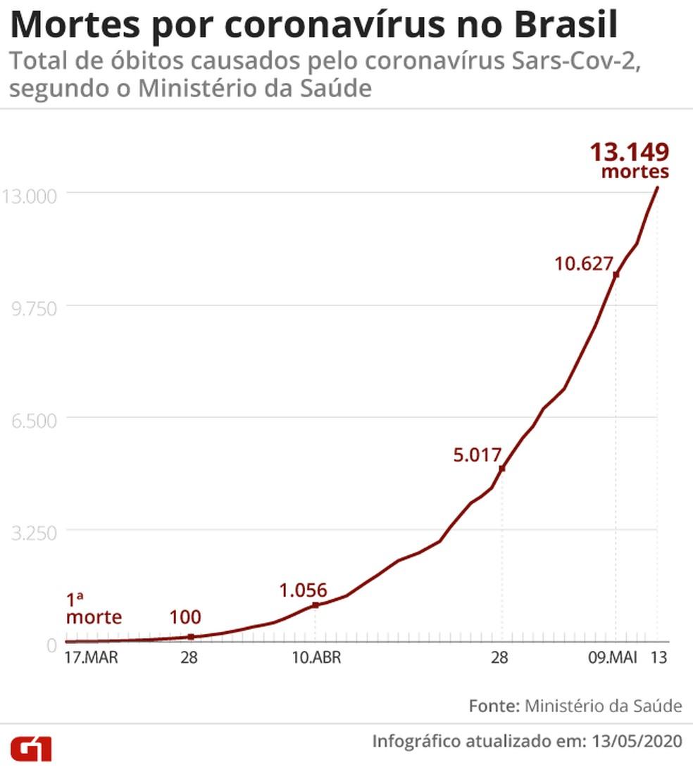 Em 24 horas, foram confirmadas mais 749 novas mortes. — Foto: Aparecido Gonçalves/ G1