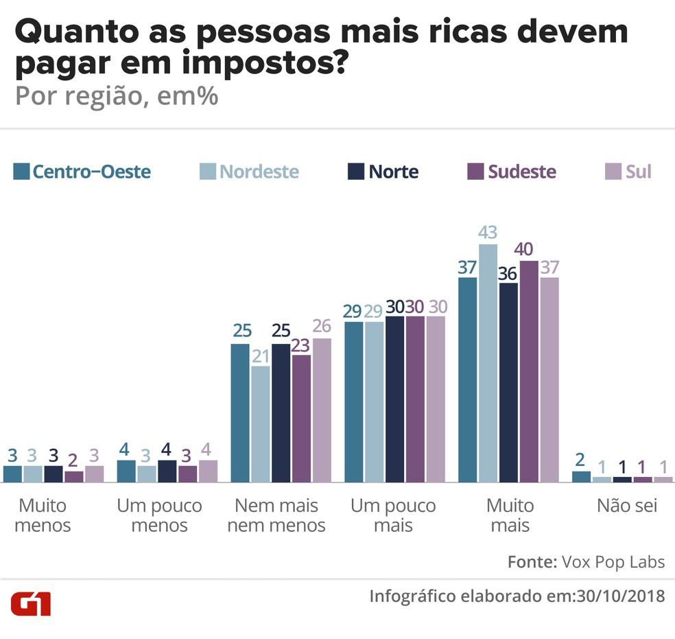 Quanto as pessoas ricas devem pagar em impostos - por região — Foto: G1