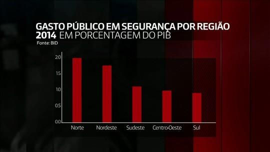 Brasil gastou US$ 75 bi em 2014 com problemas ligados à violência, diz BID