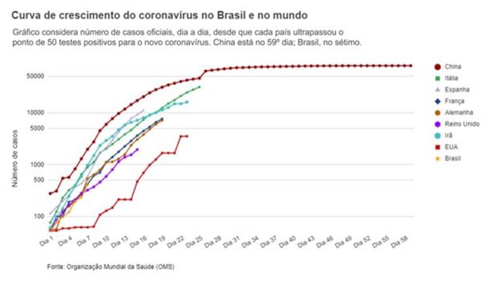 Gráficos mostram curva de crescimento dos casos de Covid - 19 — Foto: BBC
