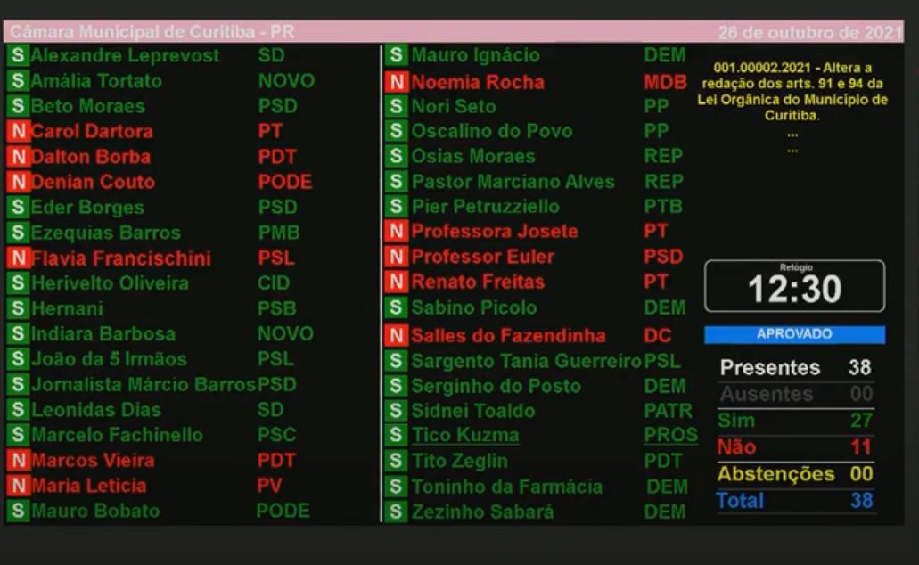 Vereadores de Curitiba aprovam emenda altera previdência de servidores municipais