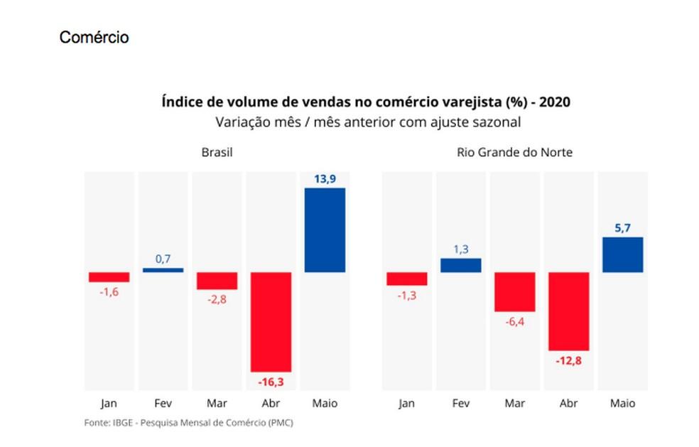 Media por mês no RN — Foto: IBGE
