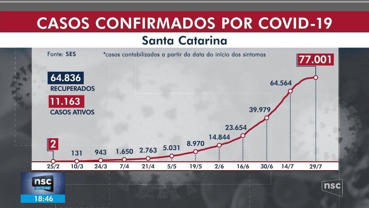 SC passa de 1 mil mortes por coronavírus e tem 77 mil casos confirmados – G1