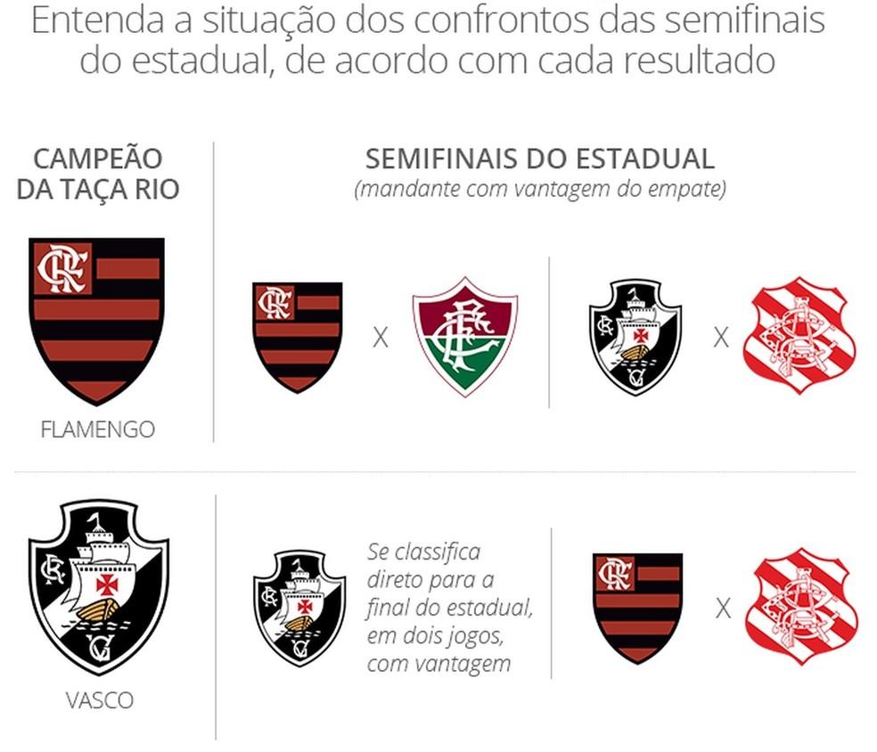 Como fica o Campeonato Carioca com Vasco x Flamengo na final da Taça Rio — Foto: Reprodução
