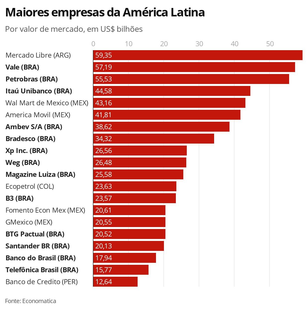 Mercado Livre torna-se a maior empresa da América Latina em valor de mercado