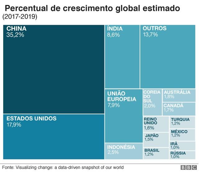 Gráfico 2 (Foto: BBC)