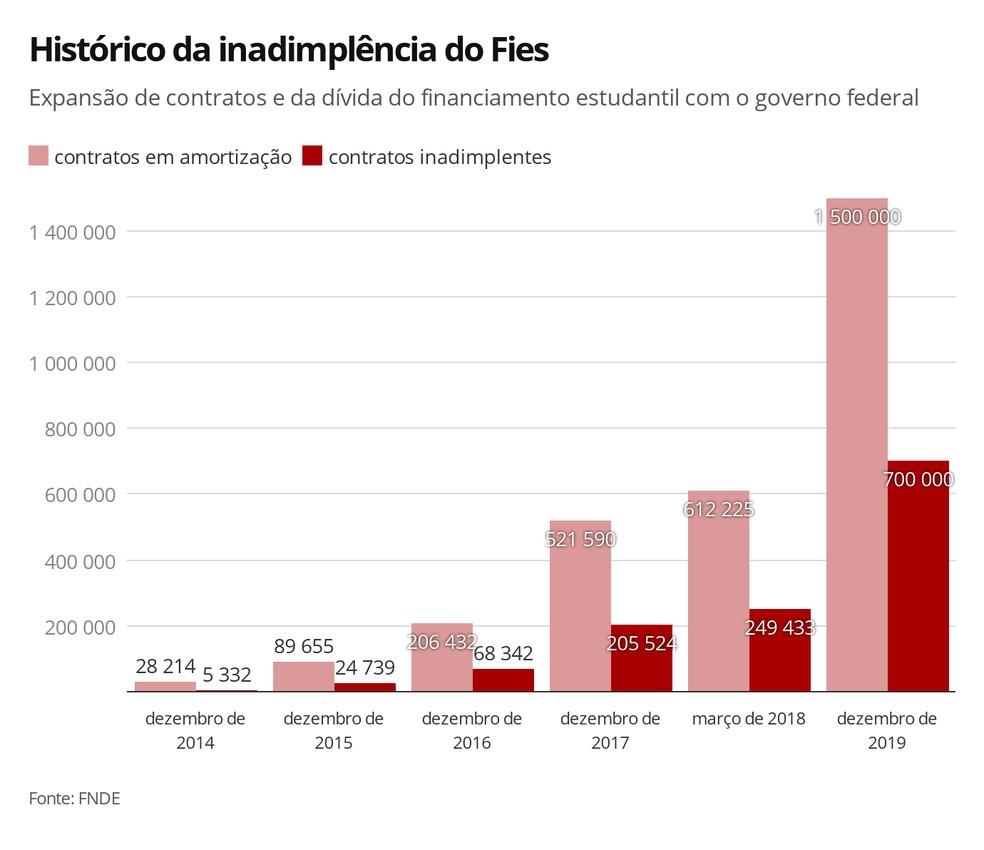 Veja a evolução do número de contratos do Fies na fase de pagamento da dívida, e o crescimento do número de devedores inadimplentes do programa — Foto: Ana Carolina Moreno/G1