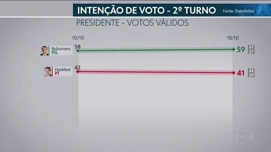 Datafolha, votos válidos: Bolsonaro, 59%; Haddad, 41%