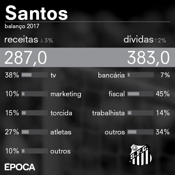 As finanças do Santos em 2017 (Foto: ÉPOCA)