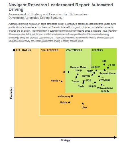 Relatório sobre o status do desenvolvimento dos veículos autonônomos pelos principais players do mercado