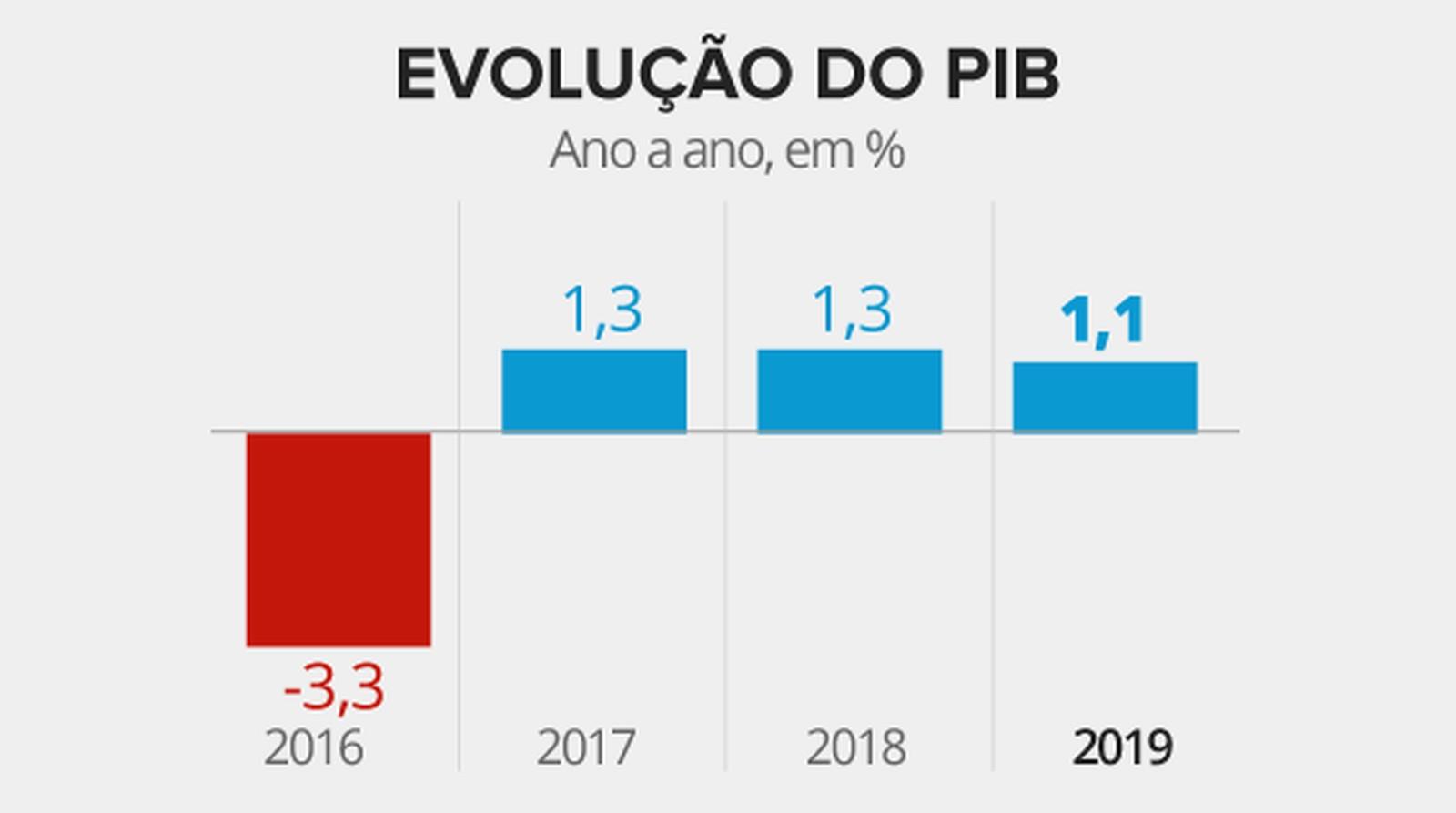 Gráfico mostra evolução anual do PIB