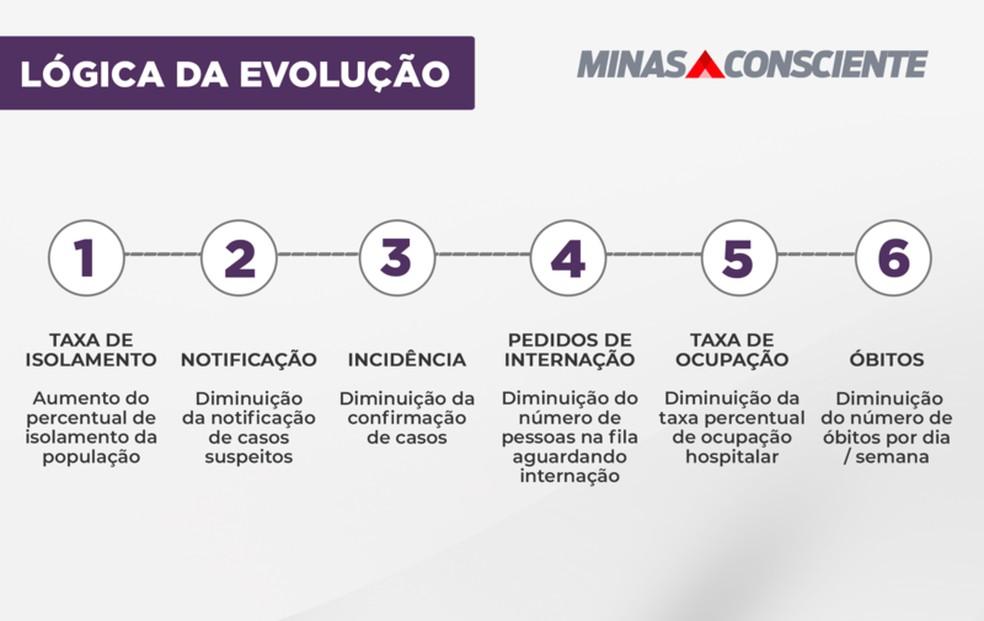 Evolução da Onda Roxa — Foto: Governo de MG/Divulgação