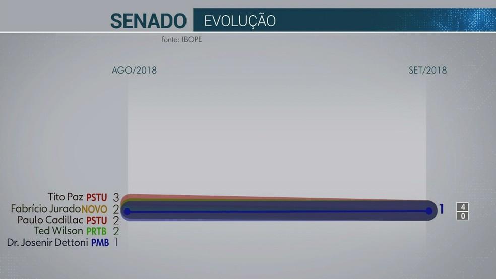 Pesquisa Ibope para senador em Rondônia — Foto: Reprodução/Rede Amazônica