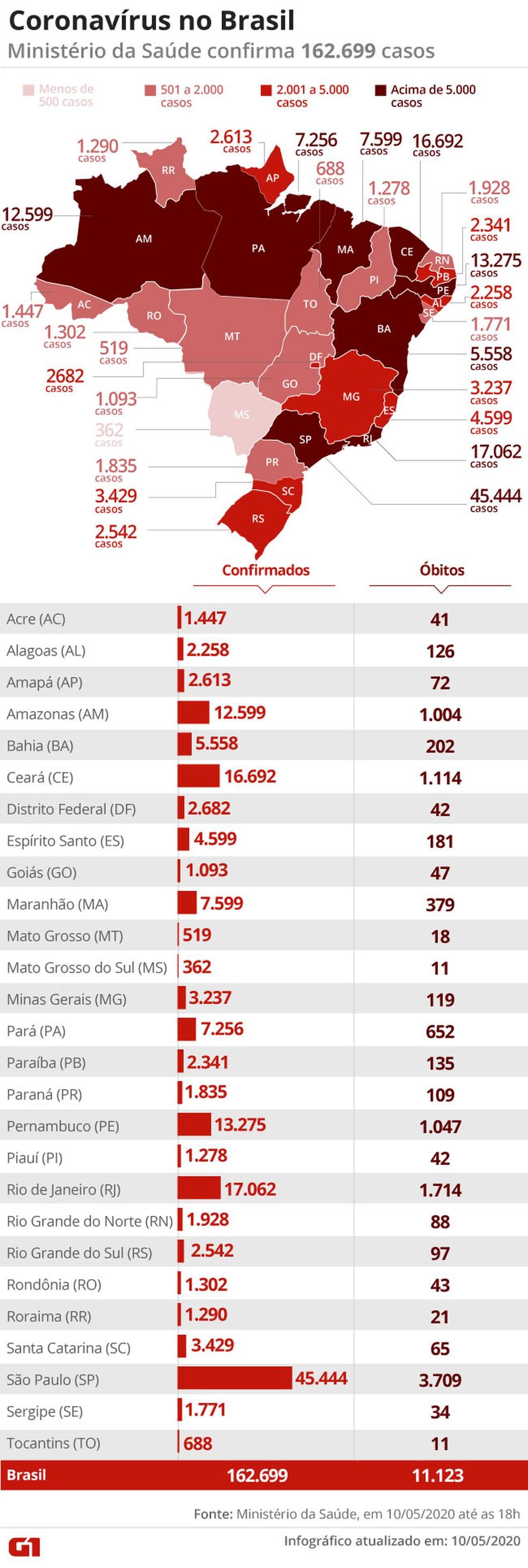 Coronavírus casos no Brasil por estado em 10/05 — Foto: Cido Gonçalves/G1