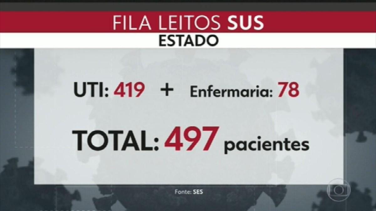 Fila de espera por leito de Covid-19 diminuiu, mas 497 pessoas ainda esperam por uma vaga em todo o estado do RJ