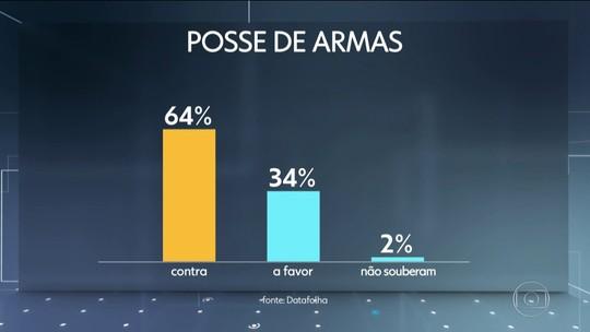 Datafolha divulga pesquisa com a avaliação dos brasileiros sobre segurança pública