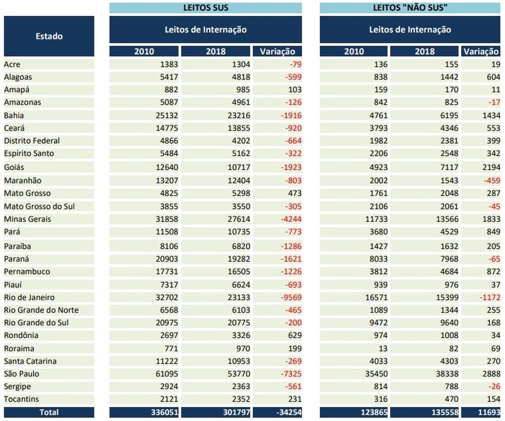 Ceará perde 920 do SUS entre 2010 e 2018 (Foto: Reprodução)