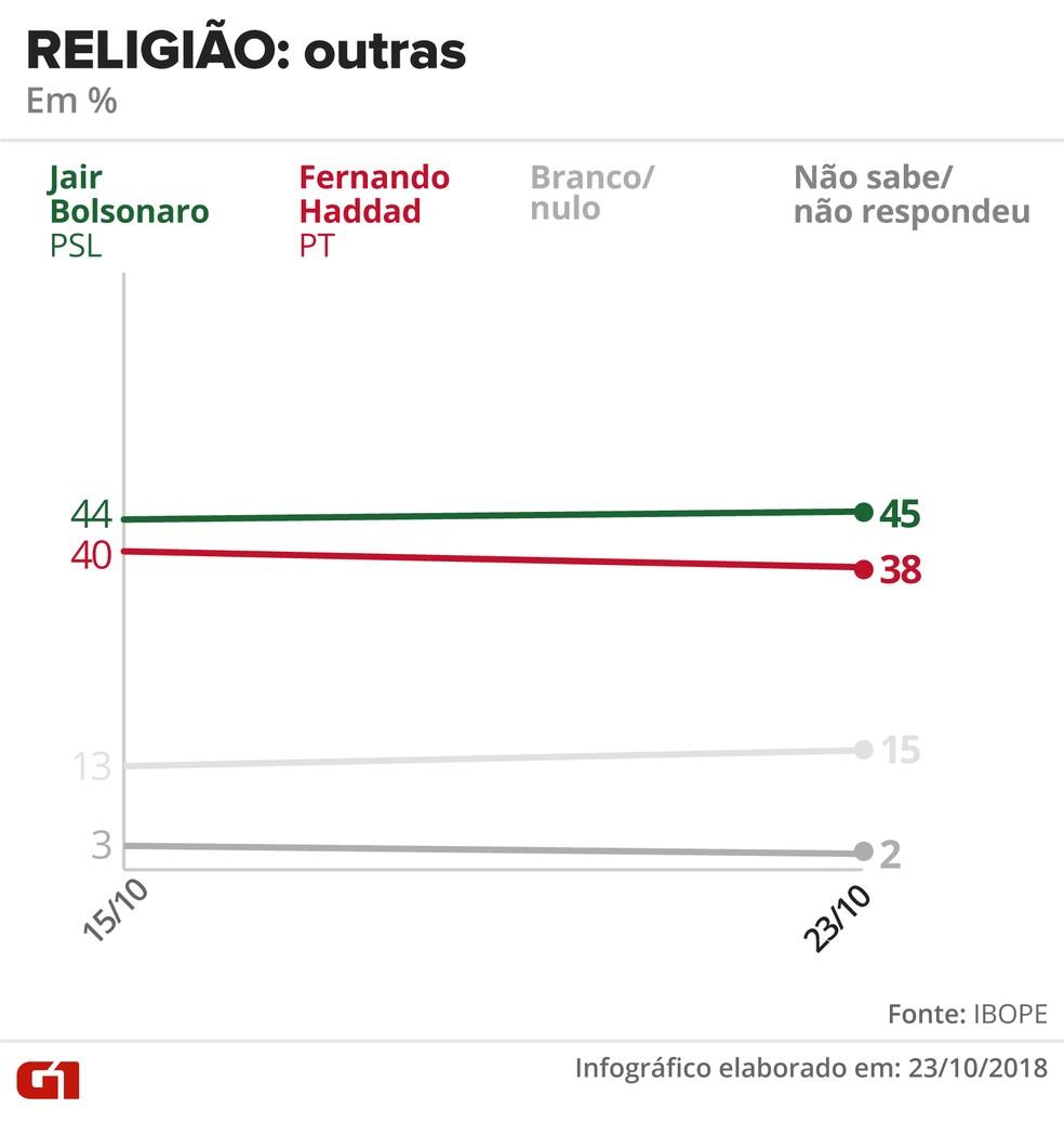 Pesquisa Ibope - 23 de outubro - intenção de voto por segmentos - religião: outras — Foto: Arte/G1