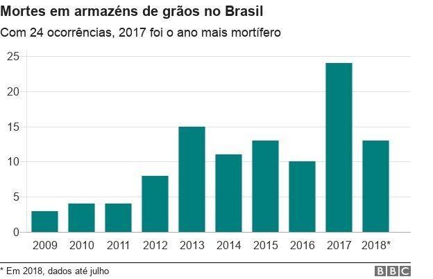 Gráfico BBC News Brasil (Foto: BBC News Brasil)