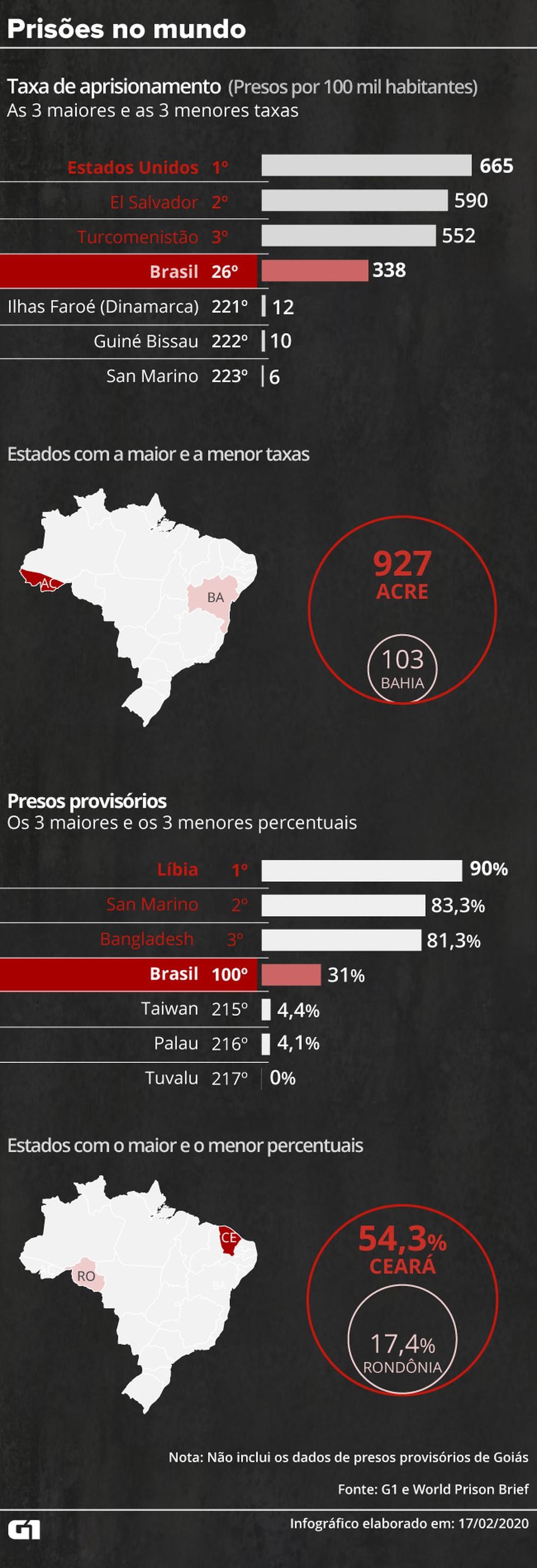 Prisões no mundo: Brasil tem 338 encarcerados a cada 100 mil habitantes; taxa coloca país na 26ª posição do mundo — Foto: Cido Gonçalves / G1