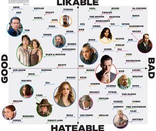 Diagrama de amados e odiados | Reprodução da internet
