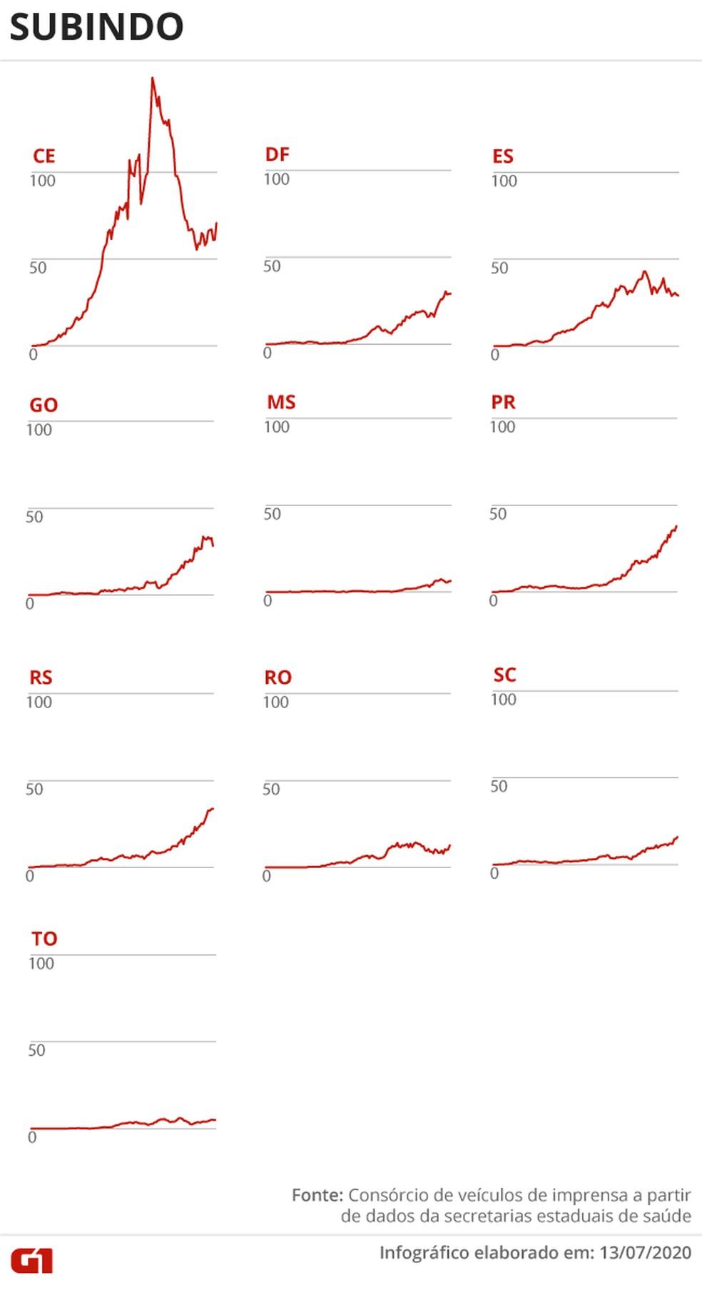 Estados que apresentam crescimento no número de mortes por Covid-19 — Foto: Arte G1