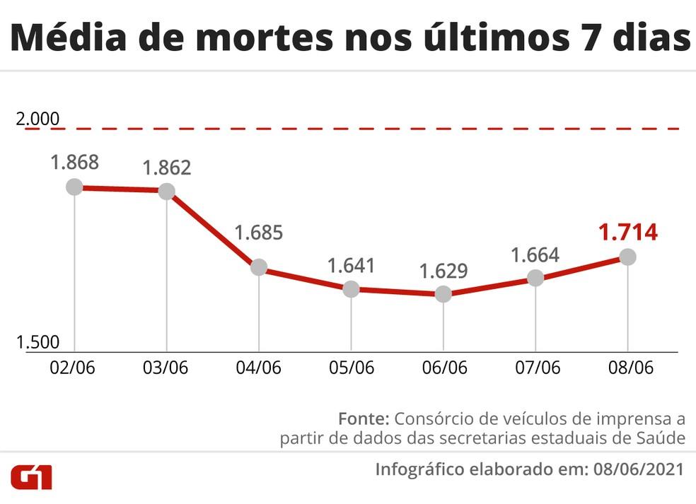 Evolução da média móvel de óbitos por Covid no Brasil na última semana — Foto: Editoria de Arte/G1