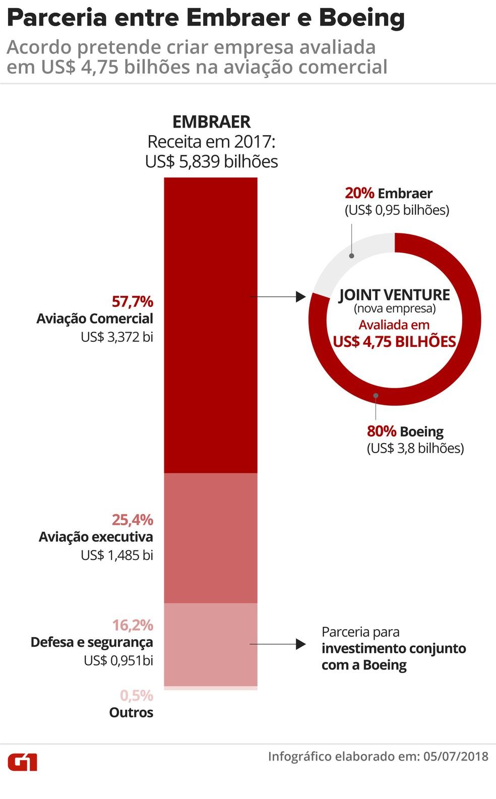 Parceria entre Embraer e Boeing cria empresa de aviação comercial de US$ 4,75 bilhões. (Foto: Juliane Almeida/G1)