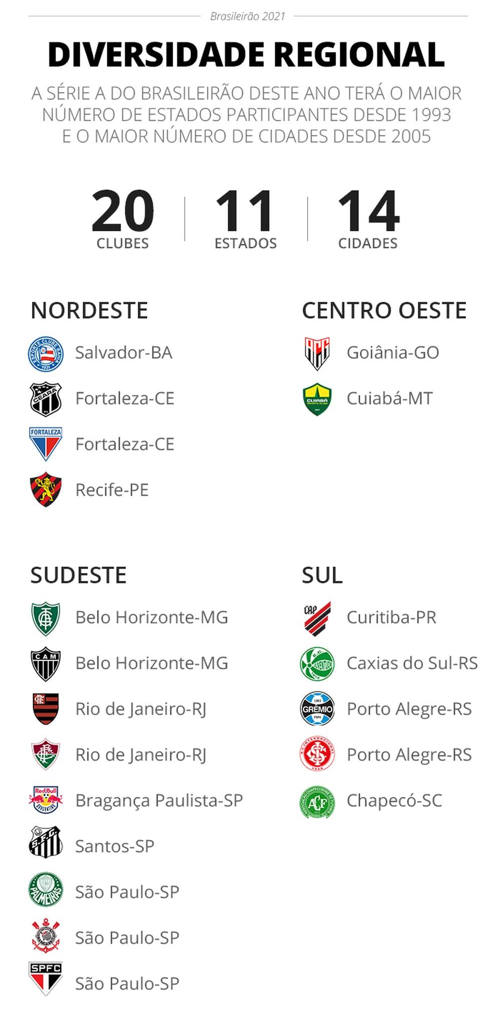 Série A do Brasileirão 2021 tem 11 estados participantes — Foto: Infoesporte/ge.globo