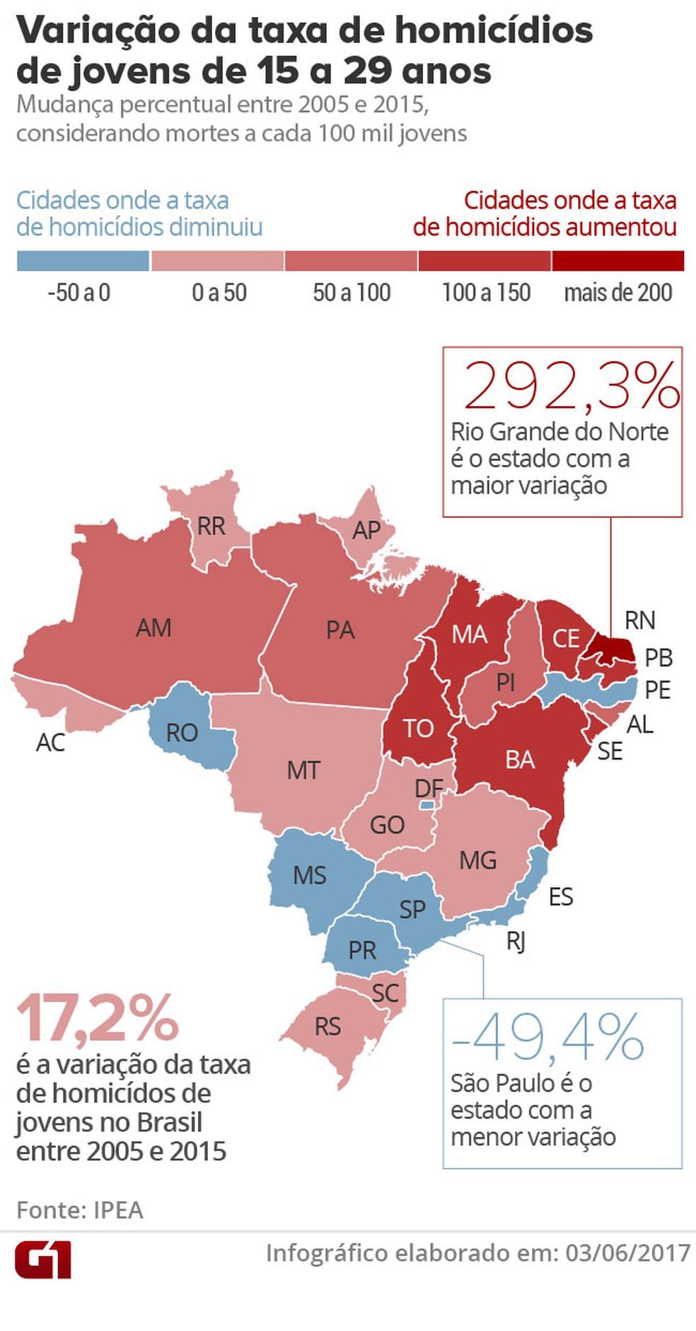 Mapa da Violência do Ipea aborda questão da violência contra jovens (Foto: G1 )