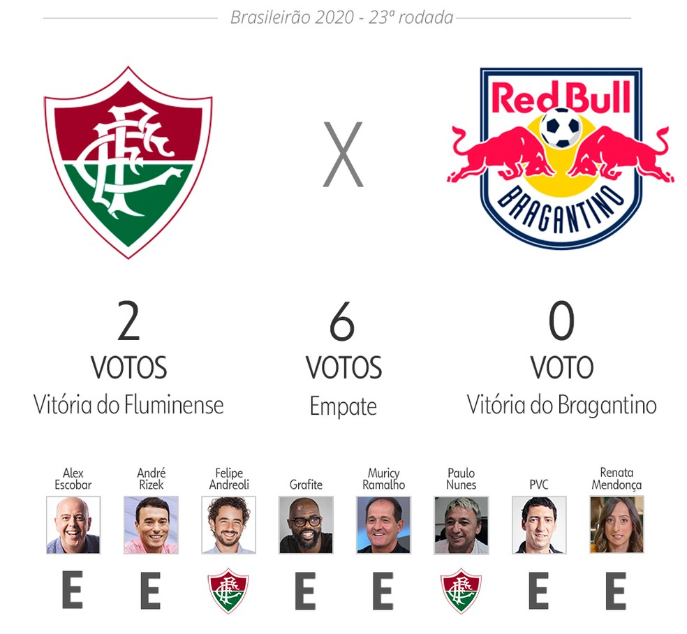 Palpite ge: Fluminense x Red Bull Bragantino — Foto: ge