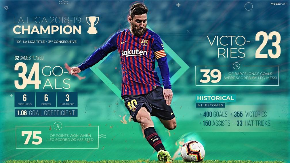 Infográfico dos números de Messi na conquista do Barcelona no Campeonato Espanhol — Foto: Reprodução do site Messi.com