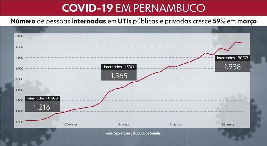 Março tem aumento de 59% no número de internados em UTIs e de 64% de casos graves de Covid em PE