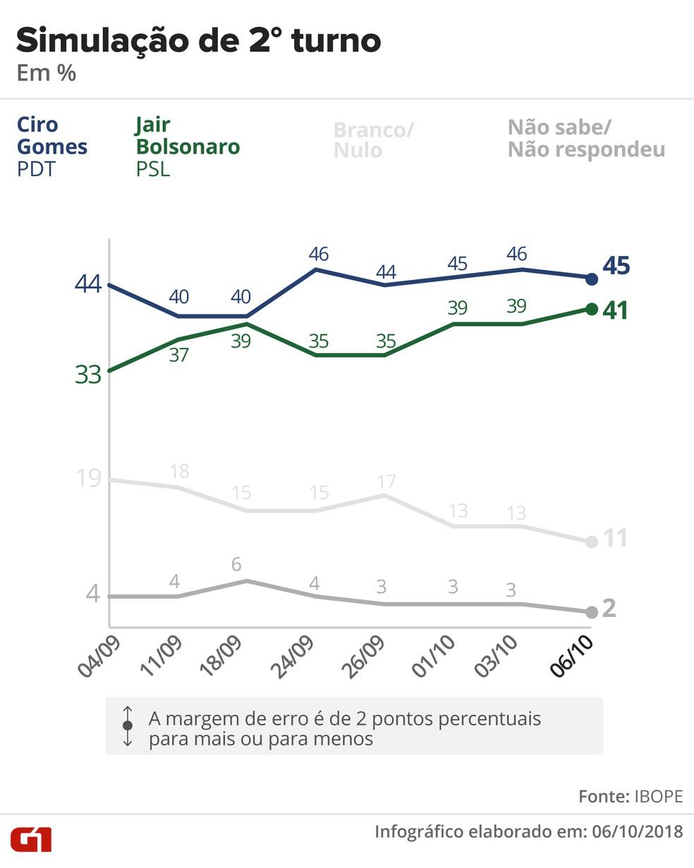 Pesquisa Ibope - 6 de outubro - simulação de segundo turno entre Ciro e Bolsonaro — Foto: Arte/G1