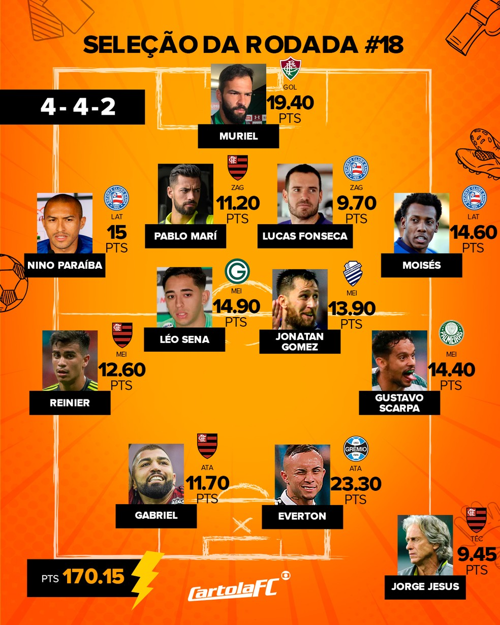 Seleção da rodada #18 do Cartola no 4-4-2 — Foto: Infografia