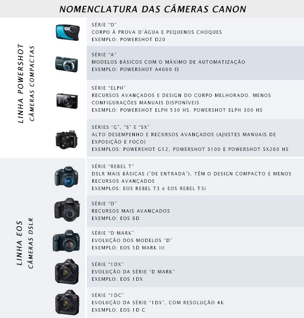 Canon câmeras linha powershot elph 320 hs.